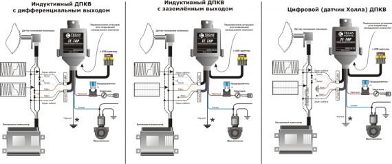 TE-TAP scheme RUS